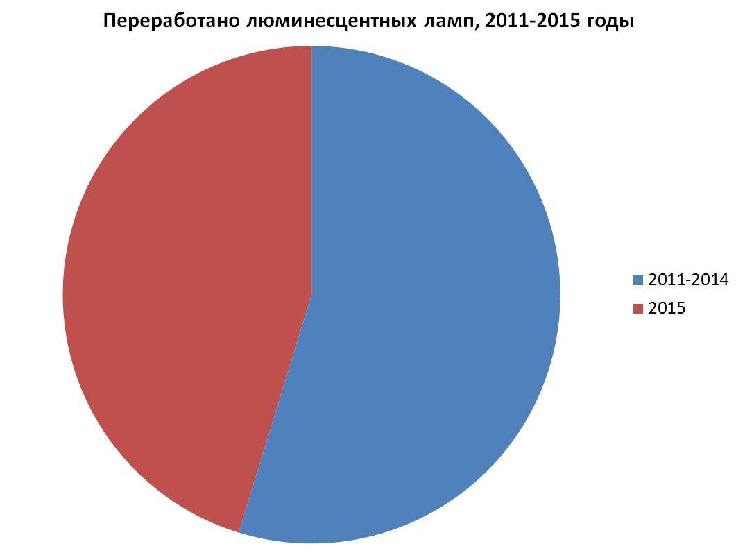 Утилизация ртути  в Коми 2011-2015
